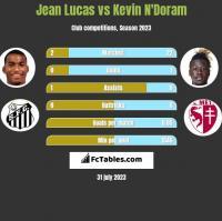 Jean Lucas vs Kevin N'Doram h2h player stats