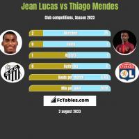 Jean Lucas vs Thiago Mendes h2h player stats