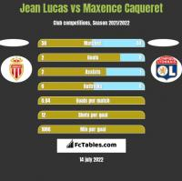 Jean Lucas vs Maxence Caqueret h2h player stats
