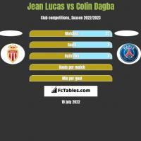 Jean Lucas vs Colin Dagba h2h player stats