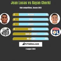 Jean Lucas vs Rayan Cherki h2h player stats