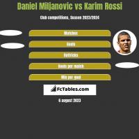 Daniel Miljanovic vs Karim Rossi h2h player stats