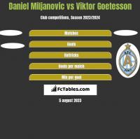 Daniel Miljanovic vs Viktor Goetesson h2h player stats