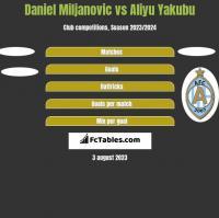 Daniel Miljanovic vs Aliyu Yakubu h2h player stats