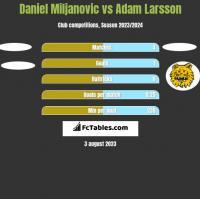 Daniel Miljanovic vs Adam Larsson h2h player stats