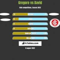 Gregore vs David h2h player stats