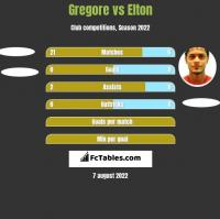 Gregore vs Elton h2h player stats