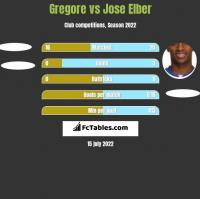 Gregore vs Jose Elber h2h player stats
