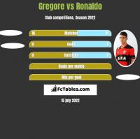 Gregore vs Ronaldo h2h player stats