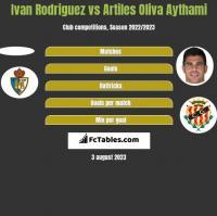 Ivan Rodriguez vs Artiles Oliva Aythami h2h player stats