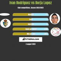 Ivan Rodriguez vs Borja Lopez h2h player stats