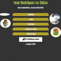 Ivan Rodriguez vs Chico h2h player stats