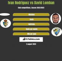 Ivan Rodriguez vs David Lomban h2h player stats