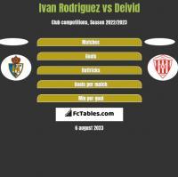 Ivan Rodriguez vs Deivid h2h player stats