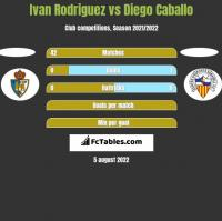 Ivan Rodriguez vs Diego Caballo h2h player stats
