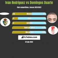 Ivan Rodriguez vs Domingos Duarte h2h player stats