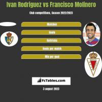Ivan Rodriguez vs Francisco Molinero h2h player stats