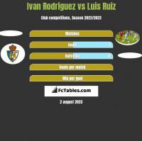Ivan Rodriguez vs Luis Ruiz h2h player stats