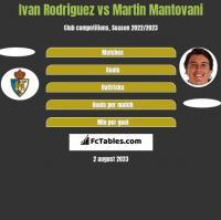 Ivan Rodriguez vs Martin Mantovani h2h player stats