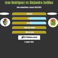 Ivan Rodriguez vs Alejandro Sotillos h2h player stats