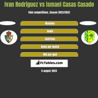 Ivan Rodriguez vs Ismael Casas Casado h2h player stats