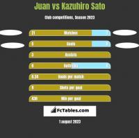 Juan vs Kazuhiro Sato h2h player stats