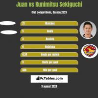 Juan vs Kunimitsu Sekiguchi h2h player stats