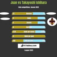 Juan vs Takayoshi Ishihara h2h player stats