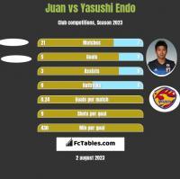 Juan vs Yasushi Endo h2h player stats