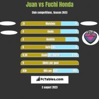 Juan vs Fuchi Honda h2h player stats
