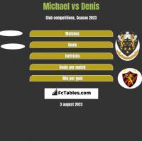 Michael vs Denis h2h player stats