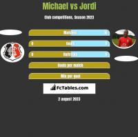 Michael vs Jordi h2h player stats