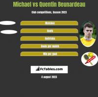 Michael vs Quentin Beunardeau h2h player stats