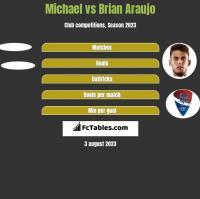 Michael vs Brian Araujo h2h player stats