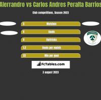 Alerrandro vs Carlos Andres Peralta Barrios h2h player stats