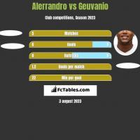 Alerrandro vs Geuvanio h2h player stats