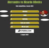 Alerrandro vs Ricardo Oliveira h2h player stats