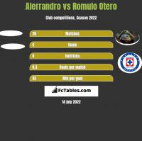 Alerrandro vs Romulo Otero h2h player stats