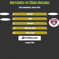 Alerrandro vs Ethan Gonzalez h2h player stats