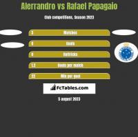 Alerrandro vs Rafael Papagaio h2h player stats