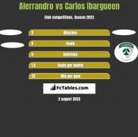 Alerrandro vs Carlos Ibargueen h2h player stats
