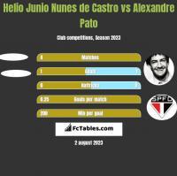 Helio Junio Nunes de Castro vs Alexandre Pato h2h player stats