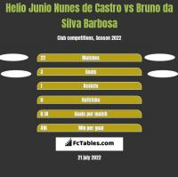 Helio Junio Nunes de Castro vs Bruno da Silva Barbosa h2h player stats