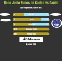 Helio Junio Nunes de Castro vs Danilo h2h player stats