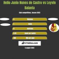 Helio Junio Nunes de Castro vs Leyvin Balanta h2h player stats