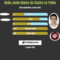 Helio Junio Nunes de Castro vs Pablo h2h player stats