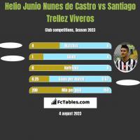 Helio Junio Nunes de Castro vs Santiago Trellez Viveros h2h player stats