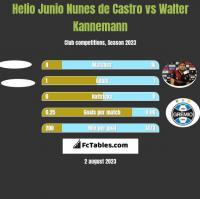 Helio Junio Nunes de Castro vs Walter Kannemann h2h player stats
