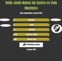 Helio Junio Nunes de Castro vs Caio Monteiro h2h player stats