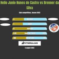 Helio Junio Nunes de Castro vs Brenner da Silva h2h player stats